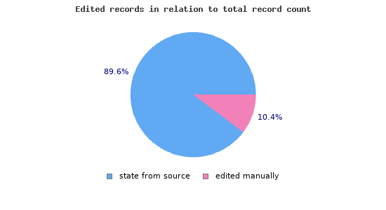 Edited records in relation to total record count
